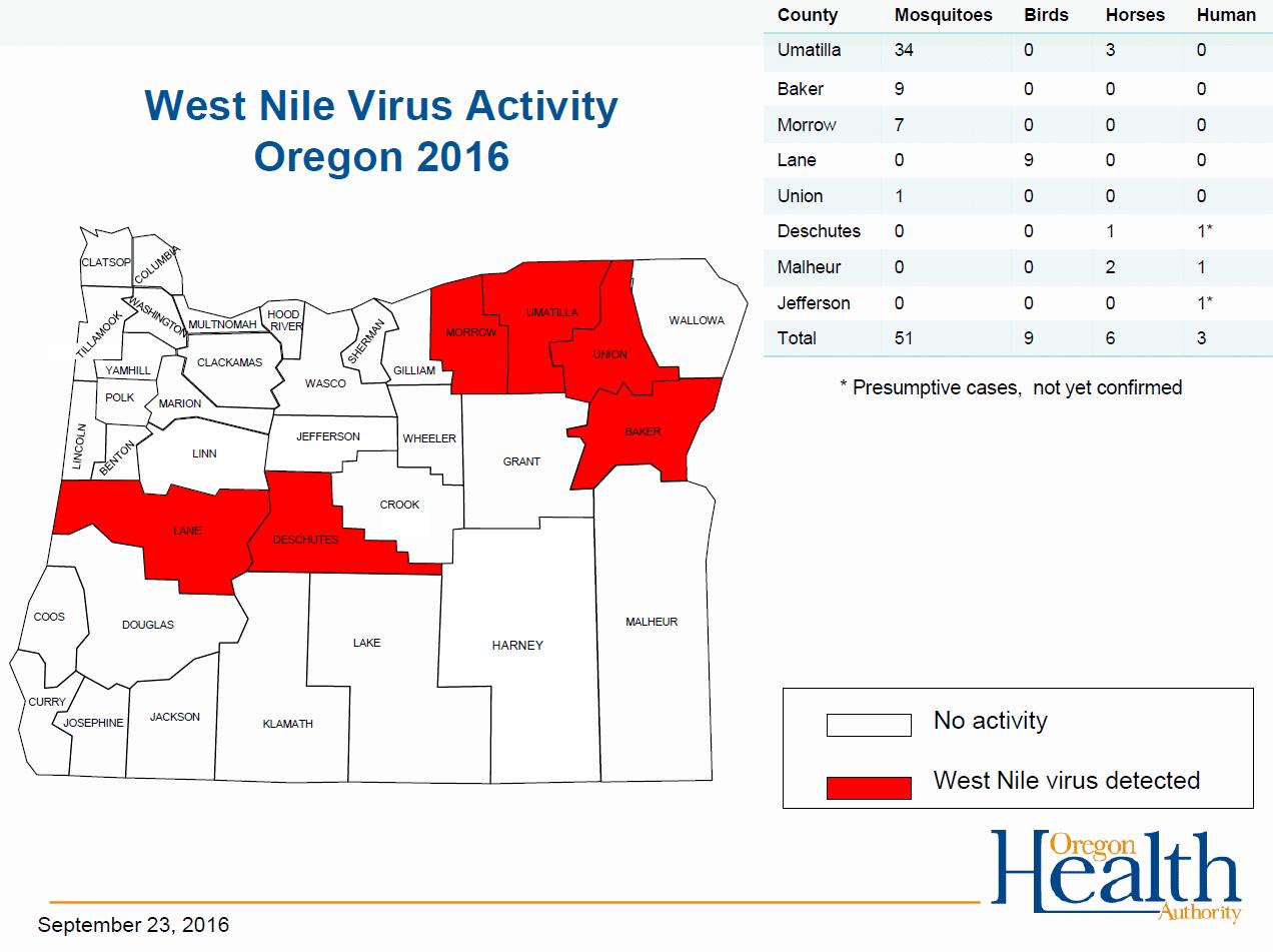 West Nile Virus Activity - Oregon 2016
